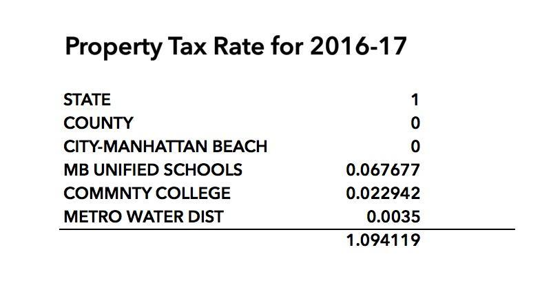 manhattan-beach-property-taxes-2016-17