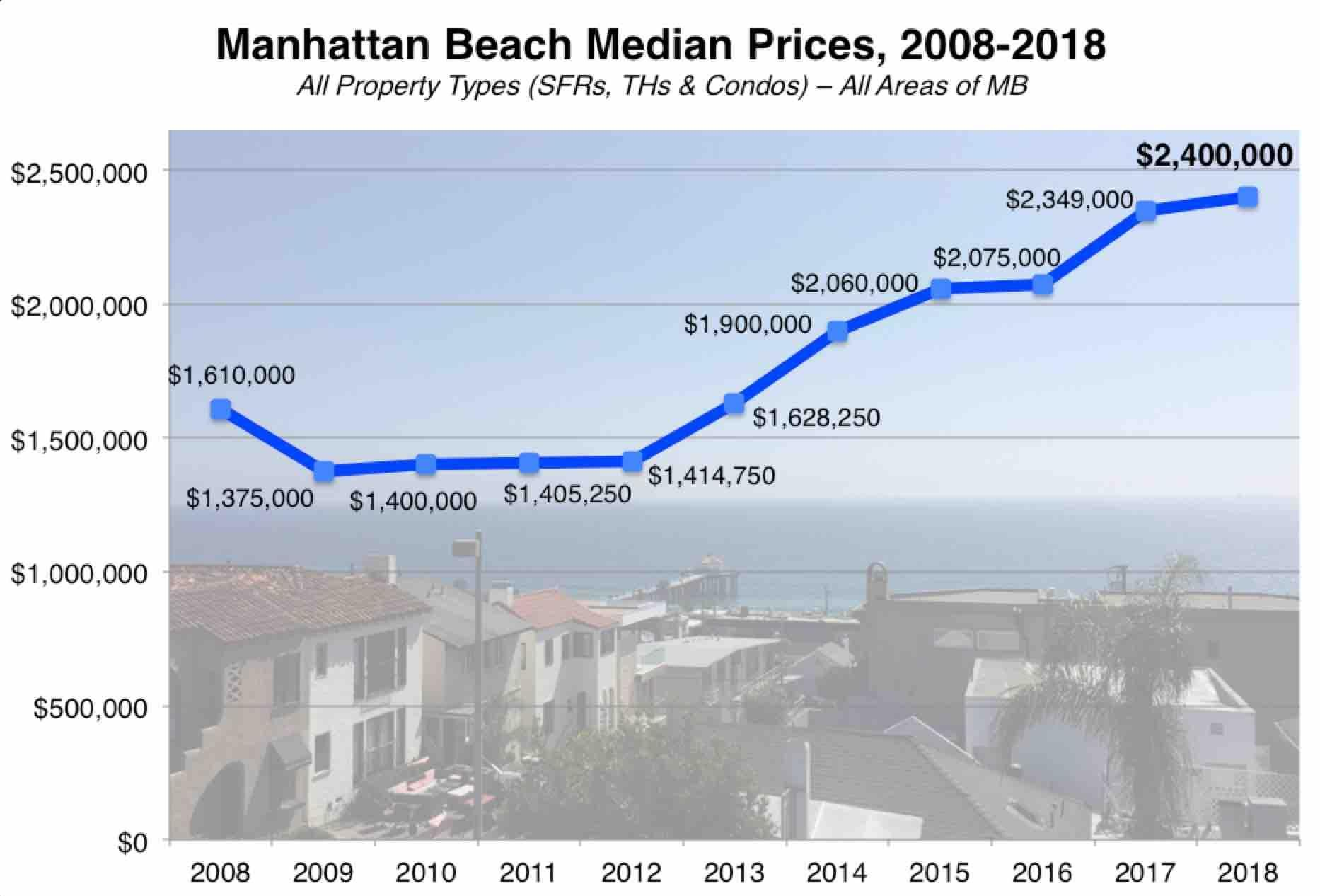 manhattan-beach-median-price-2018