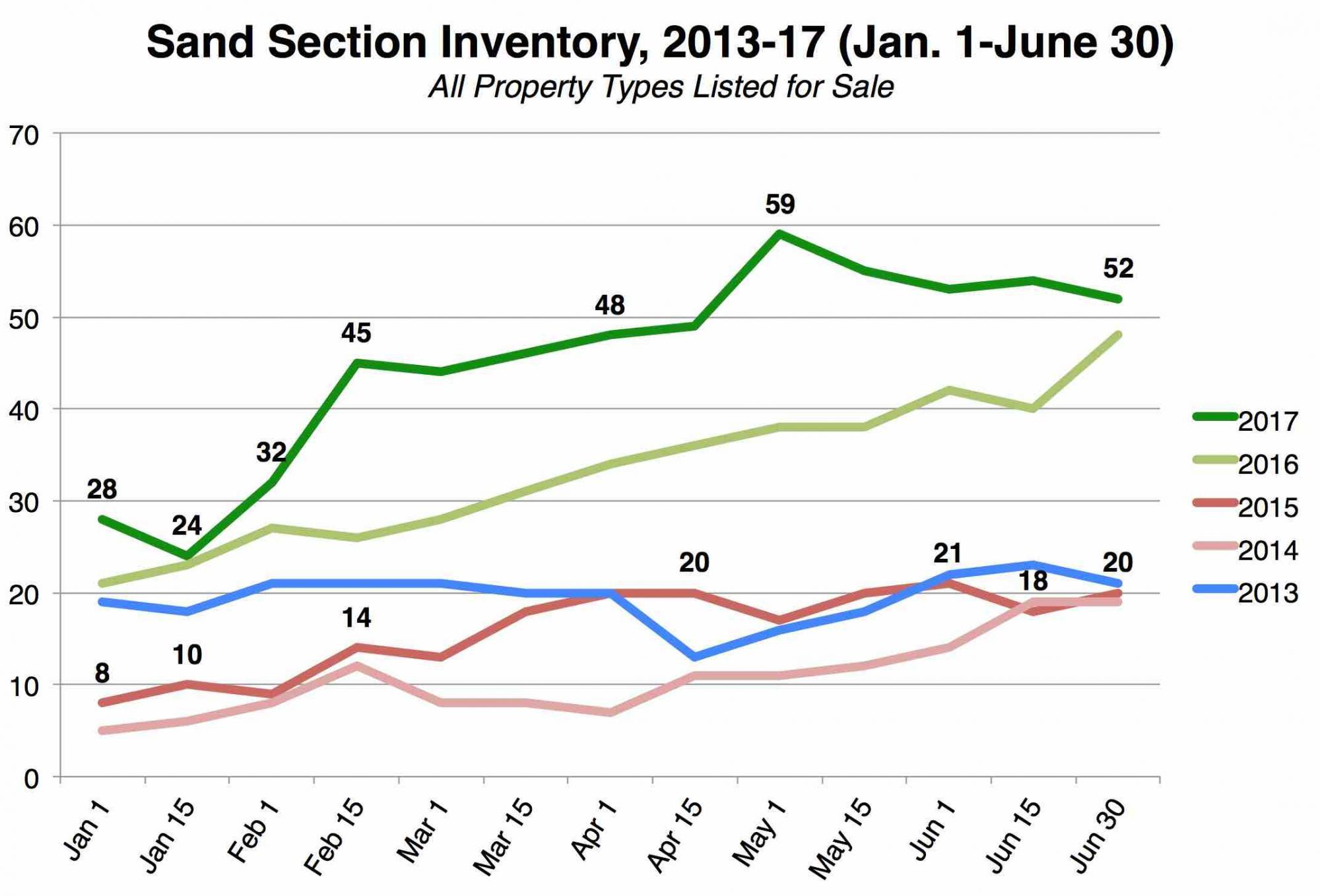 manhattan-beach-sand-section-inventory-2017