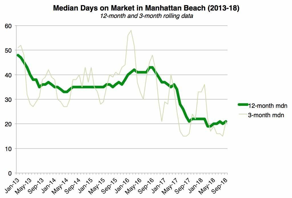 median-DOM-manhattan-beach-13-to-18