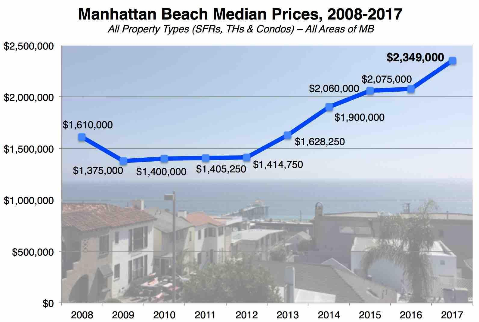 manhattan-beach-median-price-2017